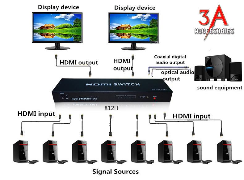 Bộ gộp hdmi 8 vào 2 ra hỗ trợ 4k x 2k chính hãng EKL-812H